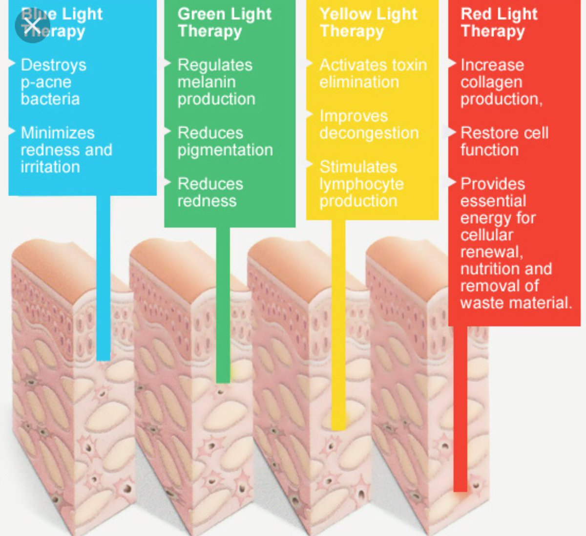 LED Light Therapy Benefits and Explanation Graph